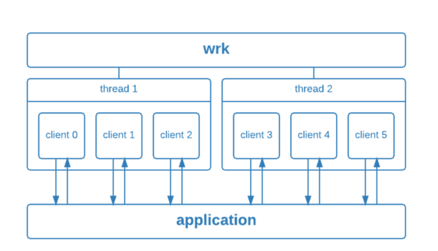 wrk concurrency model
